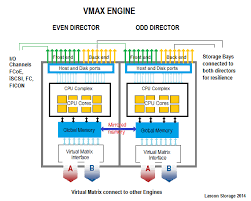 emc vmax architecture detailed explanation emc storage area network  Emc Network Interconnections Wiring Diagrams #45