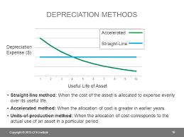 Different Depreciation Methods Chapter 10 Long Lived Assets Ppt Download