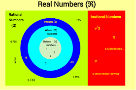 Real Number System Venn Diagram Venn Diagram For Real Numbers Inspirational 43 Best The Real Number