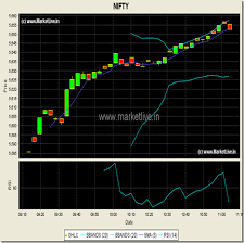Nifty Rsi Chart Live Oil Futures Contract Explained
