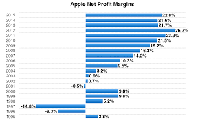 Microsoft Profit 2015 Apple Net Profit Margin 1995 To 2015 Apple Business Visuals