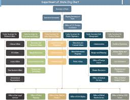 Org Chart For Public Service Org Charting Part 7