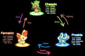Lapras Evolution Chart 43 Faithful Froakie Evolution Levels