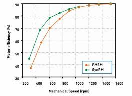 New Energy Efficient Motor Technologies