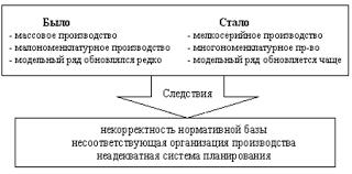 Курсовая работа Финансовое планирование и бюджетирование на  Рисунок 1 Изменения в организации производства Содержание финансового планирования