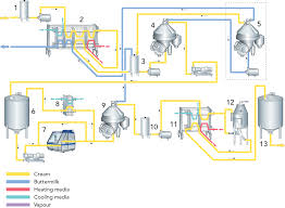 Ghee Processing Flow Chart Anhydrous Milk Fat Amf And Butteroil Dairy Processing