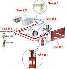 ac system diagram maco ibaldo co air conditioning system overview provded by vintage air hotrod hotline