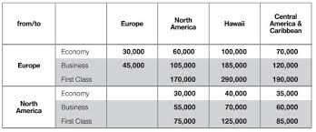 Lufthansa Miles More Program Review