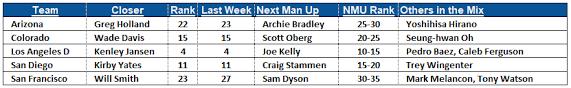 Week 3 Closer Rankings And Bullpen Depth Chart Fantraxhq