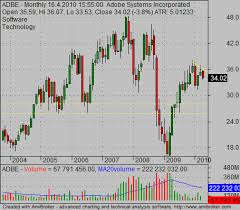 Historical Stock Charts Why To Use Also Historical Stock Charts Simple Stock Trading
