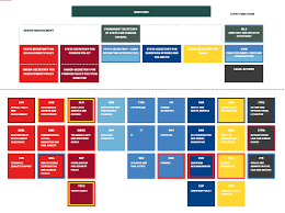 Um Health Chart Organisation Chart How The Ministry Of Foreign Affairs Is
