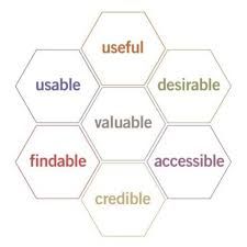 User Experience Venn Diagram User Experience Ux What Is That Kpmg Nl