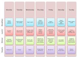 Weekly Menu For One Sample Weekly Meal Plan For A 1 Year Old From Livinglikethekings Com