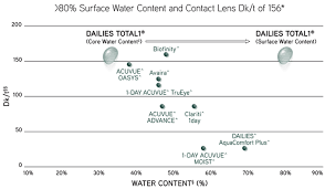 Contact Lens Dk Chart Alcon Vision