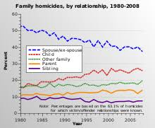 Domestic Violence In The United States Wikipedia
