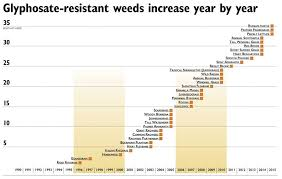Herbicide Resistance A Growing Concern Good Fruit Grower