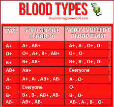 Health Tips Chart Health Tip Handy Blood Type Chart Health