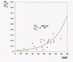Rock Mass Rating Wikiwand