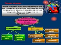 Презентация по ОБЖ Пожары и взрывы