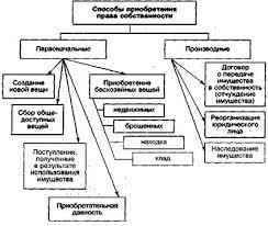 Реферат Собственность и ее формы в экономике современной России Рис 2 Способы приобретения права собственности
