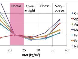 Bmi Chart Age Height Weight Gender Easybusinessfinance Net