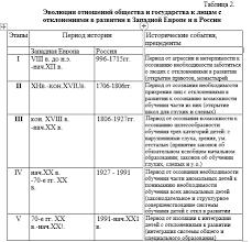 Оформление диссертации образец приложения титульный лист  Таблица кандидатская диссертация png