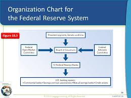 Valid Federal Reserve Bank Organizational Chart 2019