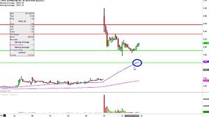 Sophiris Bio Cmn Sphs Stock Chart Technical Analysis For 06 13 16