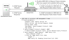 802 11 frame format upper left corner ieee 802 11u client uses gas and anqp to query
