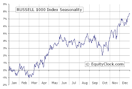 Russell 3000 Index Fund Chart Russell 1000 Index Rui Seasonal Chart Equity Clock