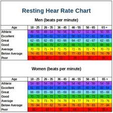 Resting Heart Rate Chart Resting Heart Rate Chart Lower