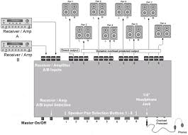 8 zone premium speaker distribution controller system multi zone loud speaker selector speaker receiver amp connection diagram for 8 zone premium speaker distribution controller system