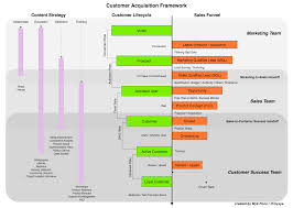 Acquisition Strategy How To Track Customer Acquisitions Myk Pono Medium 11
