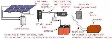 solar disconnect wire diagram wiring diagram solar panel disconnect wiring diagram wiring diagram explainedsolar power types of systems off grid cabin