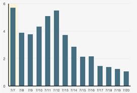 Pokemon Go Revenue Statistics All Figures Revealed