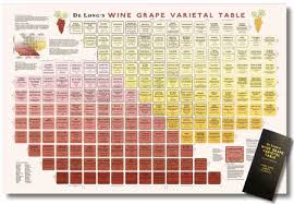 Wine Variety Table
