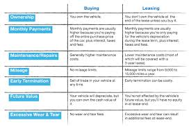 Leasing Versus Buying New Car Buying Vs Leasing A Car The Pros And Cons Real Good