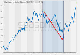 Russell 2000 Index Chart The Dangerous Season Begins Now Zero Hedge