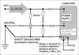 surge suppression zero surge ordinary surge suppressor