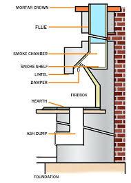 outdoor fireplace anatomy masonry parts of a surround insert anatomy fireplace