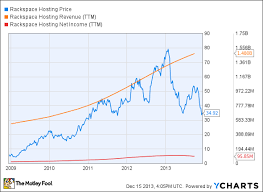 Rax Stock Chart Cheap Stocks For 2014 Techs Best Buys The Motley Fool