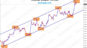 Usd Euro Live Chart Usd Euro Live Archives Forex Gdp
