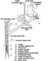 wire submersible well pump wiring diagram  submersible water well pump troubleshooting submersible on 2 wire submersible well pump wiring diagram