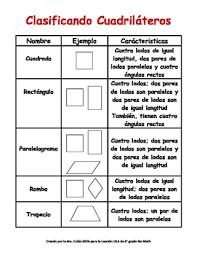 Free Spanish Classifying Quadrilaterals Chart