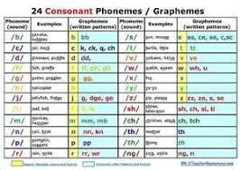 Phonemes And Graphemes Chart 24 Consonant Phonemes Graphemes Phonemic Awareness