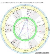 Birth Chart Uwe Flesche Aries Zodiac Sign Astrology