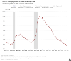 Unemployment Chart By Year November Unemployment Rate Unchanged At Lowest Level In