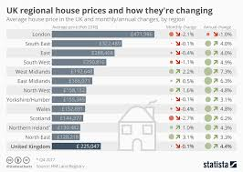 Chart Uk Regional House Prices And How Theyre Changing