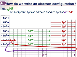 Electron Configuration – Tricks, Ions, & Shortcuts – MrKubuske.com