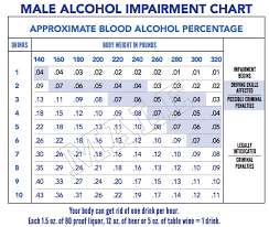 Alcohol Chart Male Alcohol Impairment Chart Alcoholic Drinks Alcohol